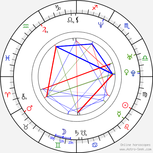 Heidi Lenhart astro natal birth chart, Heidi Lenhart horoscope, astrology