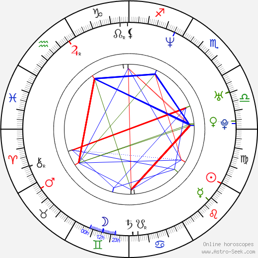 Howie Dorough birth chart, Howie Dorough astro natal horoscope, astrology