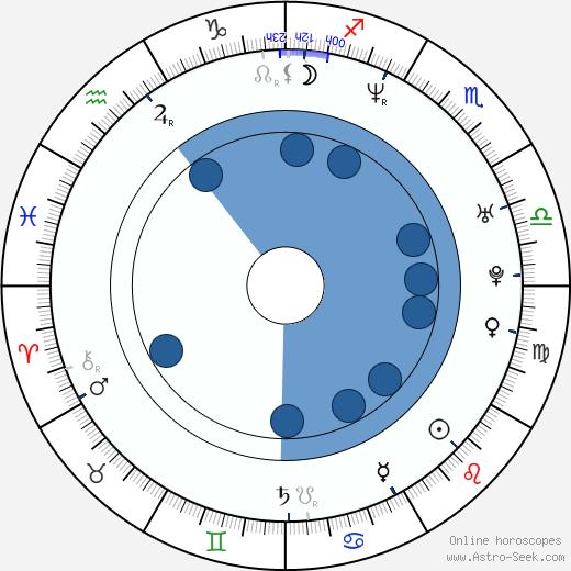 Isabell Hertel wikipedia, horoscope, astrology, instagram