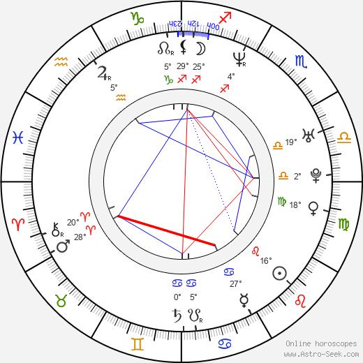 Isabell Hertel birth chart, biography, wikipedia 2020, 2021