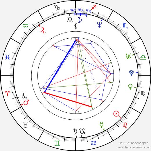 Isabell Hertel birth chart, Isabell Hertel astro natal horoscope, astrology
