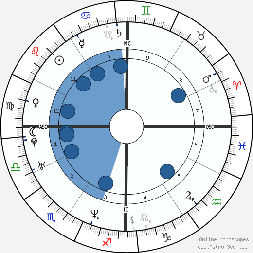 Jean Jordan wikipedia, horoscope, astrology, instagram