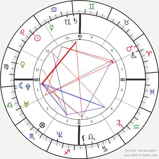 Jean Jordan день рождения гороскоп, Jean Jordan Натальная карта онлайн