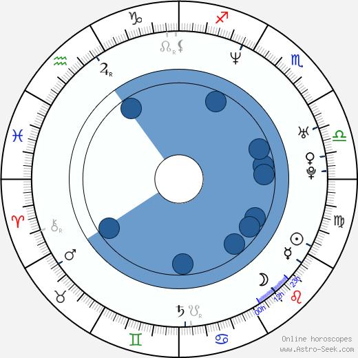 Josef Cogan wikipedia, horoscope, astrology, instagram