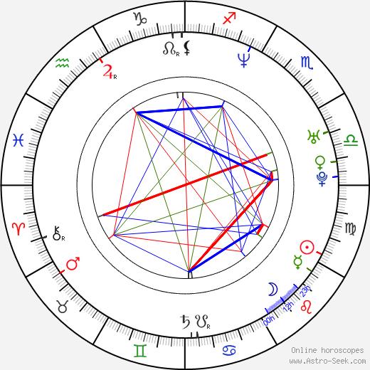 Josef Cogan astro natal birth chart, Josef Cogan horoscope, astrology