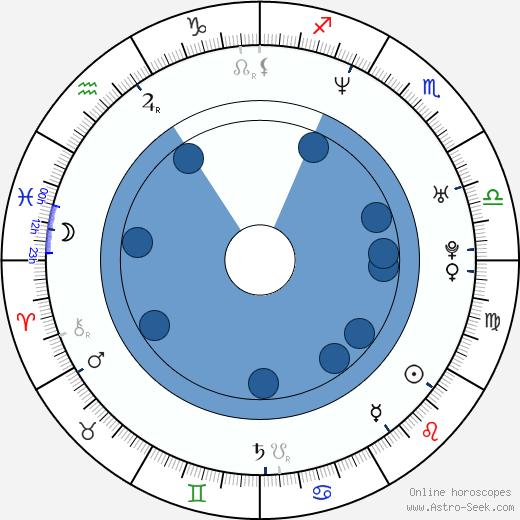 Julie Vysocká wikipedia, horoscope, astrology, instagram