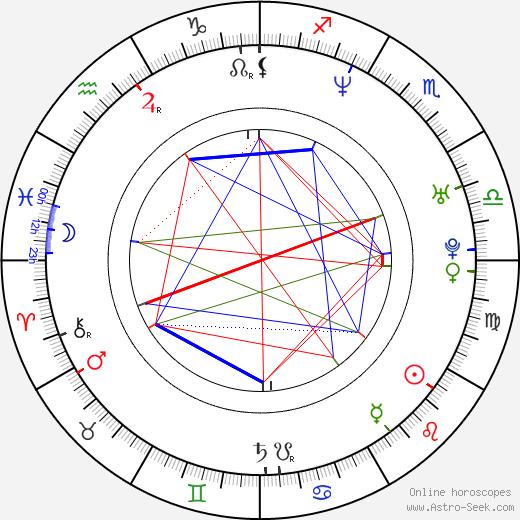Julie Vysocká birth chart, Julie Vysocká astro natal horoscope, astrology