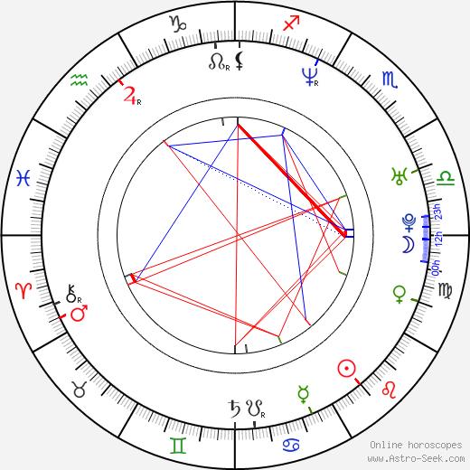 Karina Habšudová birth chart, Karina Habšudová astro natal horoscope, astrology