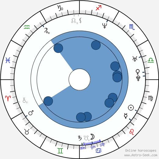 Katka Konečná wikipedia, horoscope, astrology, instagram