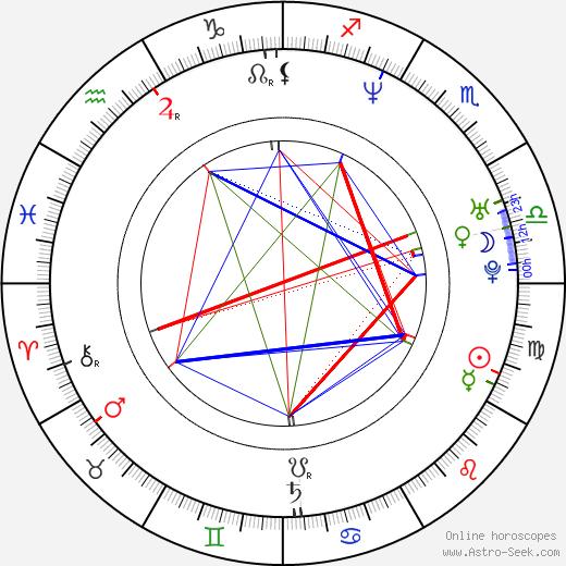 Kimberley Joseph astro natal birth chart, Kimberley Joseph horoscope, astrology