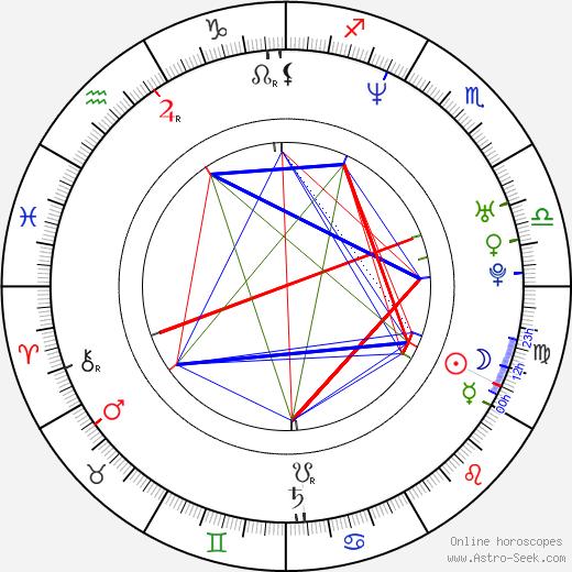 Kirby Morrow astro natal birth chart, Kirby Morrow horoscope, astrology