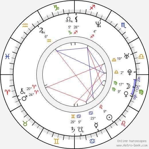 Kris Holden-Ried birth chart, biography, wikipedia 2020, 2021