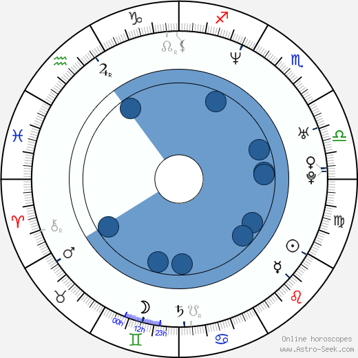 Kristen Wiig wikipedia, horoscope, astrology, instagram