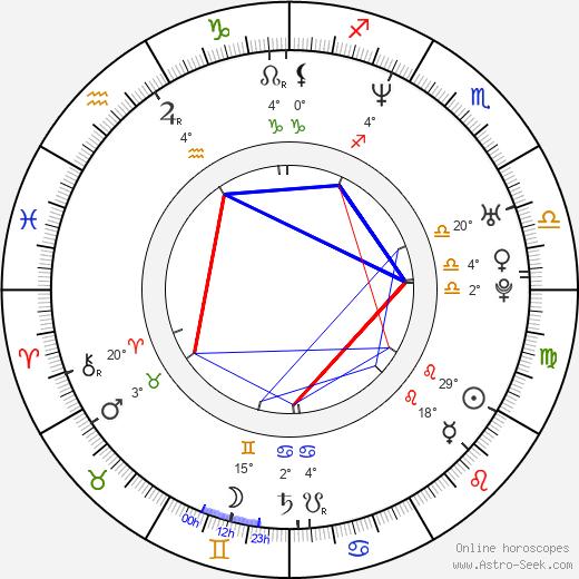 Kristen Wiig birth chart, biography, wikipedia 2020, 2021