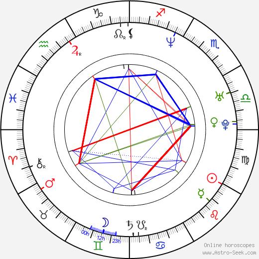 Kristen Wiig birth chart, Kristen Wiig astro natal horoscope, astrology