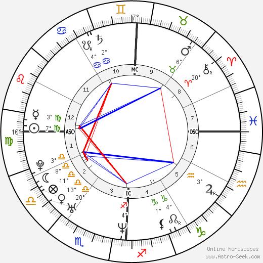 Lisa Ling birth chart, biography, wikipedia 2018, 2019