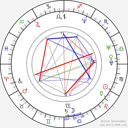 Lukáš Přibyl astro natal birth chart, Lukáš Přibyl horoscope, astrology