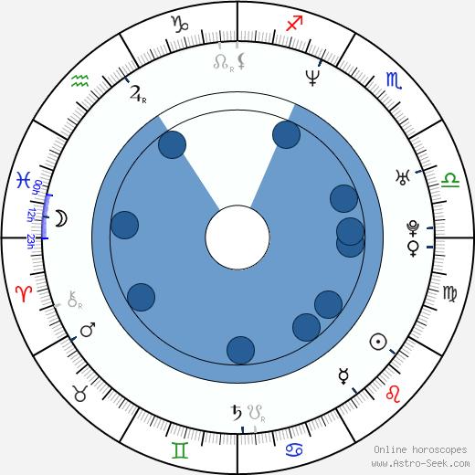 Manu Narayan wikipedia, horoscope, astrology, instagram