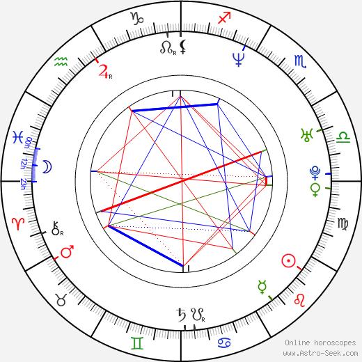 Manu Narayan birth chart, Manu Narayan astro natal horoscope, astrology