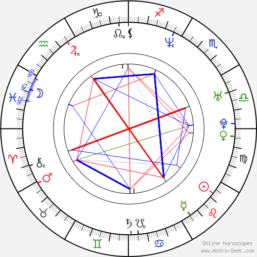 Marc Bannerman birth chart, Marc Bannerman astro natal horoscope, astrology