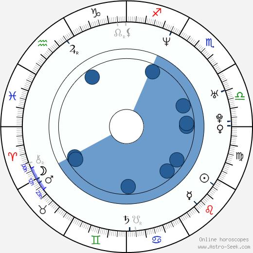 Marco Materazzi wikipedia, horoscope, astrology, instagram