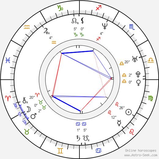 Marco Materazzi birth chart, biography, wikipedia 2019, 2020