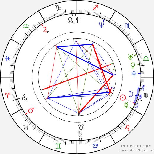 Matthew John Armstrong astro natal birth chart, Matthew John Armstrong horoscope, astrology