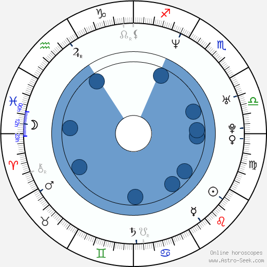 Mauricio Islas wikipedia, horoscope, astrology, instagram