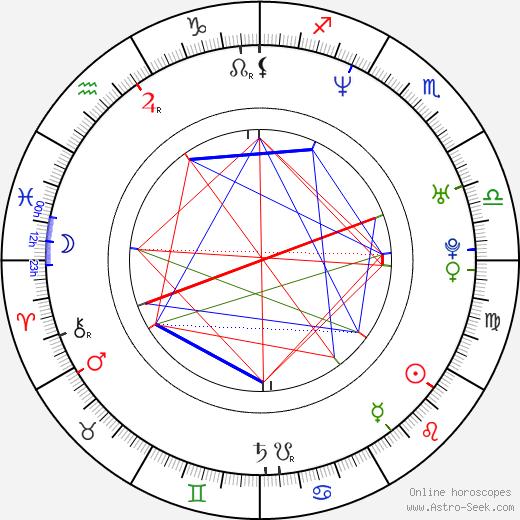 Маурисио Ислас Mauricio Islas день рождения гороскоп, Mauricio Islas Натальная карта онлайн