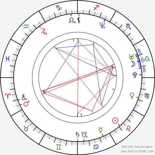 Michael Ealy birth chart, Michael Ealy astro natal horoscope, astrology