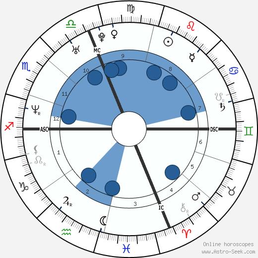 Mike Mamula wikipedia, horoscope, astrology, instagram