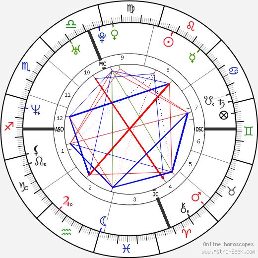 Mike Mamula tema natale, oroscopo, Mike Mamula oroscopi gratuiti, astrologia