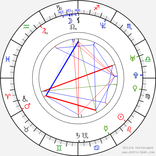 Нетен Чоклинг Neten Chokling день рождения гороскоп, Neten Chokling Натальная карта онлайн