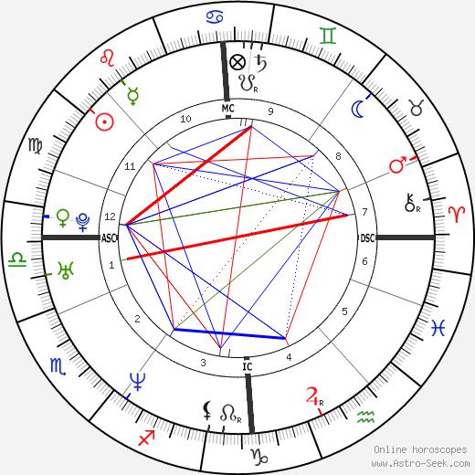 Nikolai Valuev tema natale, oroscopo, Nikolai Valuev oroscopi gratuiti, astrologia