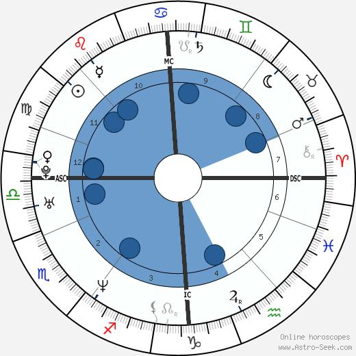 Nikolay Valuev wikipedia, horoscope, astrology, instagram