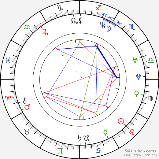 Petr Hrdlička birth chart, Petr Hrdlička astro natal horoscope, astrology