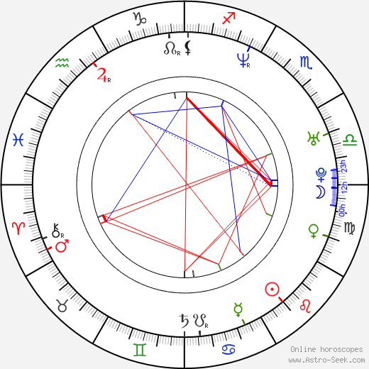 Petra Sprecher birth chart, Petra Sprecher astro natal horoscope, astrology