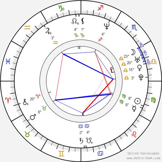 Priest Lauderdale birth chart, biography, wikipedia 2019, 2020