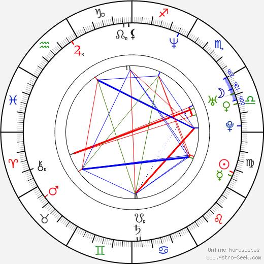 Priest Lauderdale birth chart, Priest Lauderdale astro natal horoscope, astrology