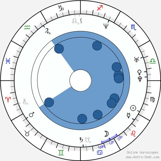 Roar Uthaug wikipedia, horoscope, astrology, instagram