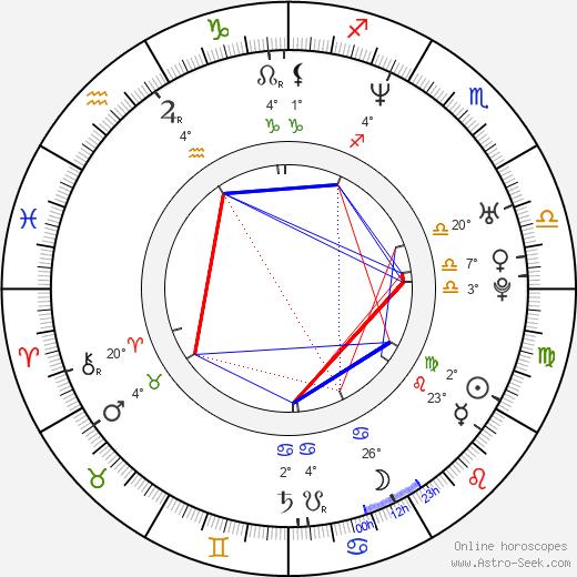 Roar Uthaug birth chart, biography, wikipedia 2019, 2020