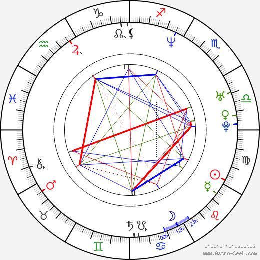 Roar Uthaug astro natal birth chart, Roar Uthaug horoscope, astrology