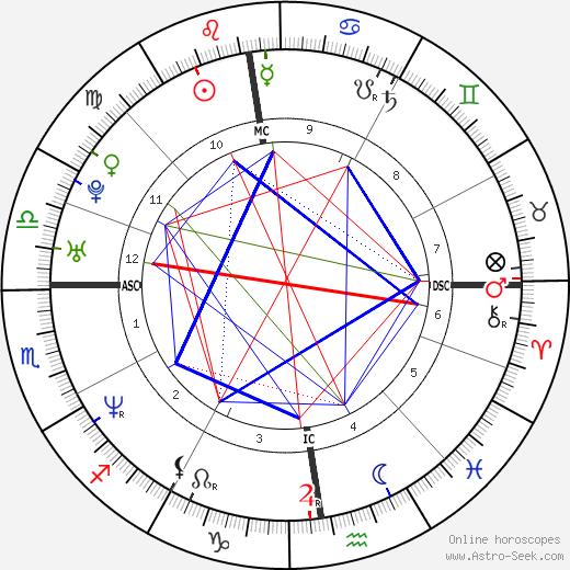 Romane Bohringer horoscope, astrology, astro natal chart