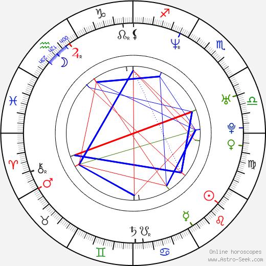 Ryôko Shinohara astro natal birth chart, Ryôko Shinohara horoscope, astrology