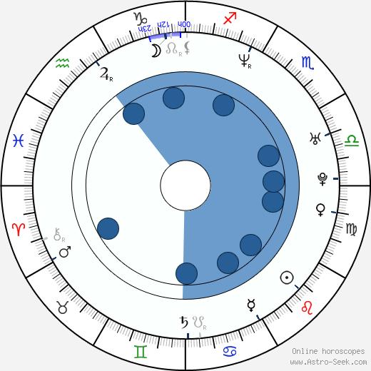Sandra Keller wikipedia, horoscope, astrology, instagram