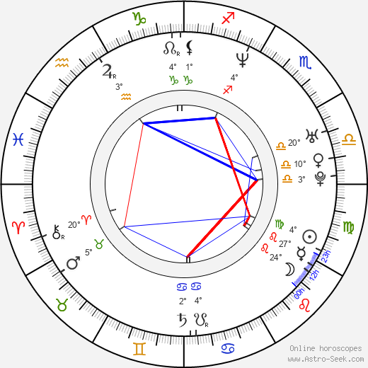 Soňa Norisová birth chart, biography, wikipedia 2018, 2019