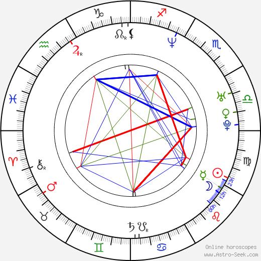 Soňa Norisová astro natal birth chart, Soňa Norisová horoscope, astrology