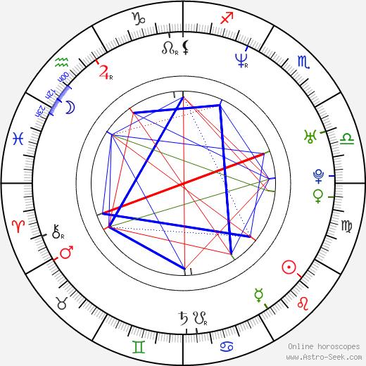 Timuçin Esen день рождения гороскоп, Timuçin Esen Натальная карта онлайн