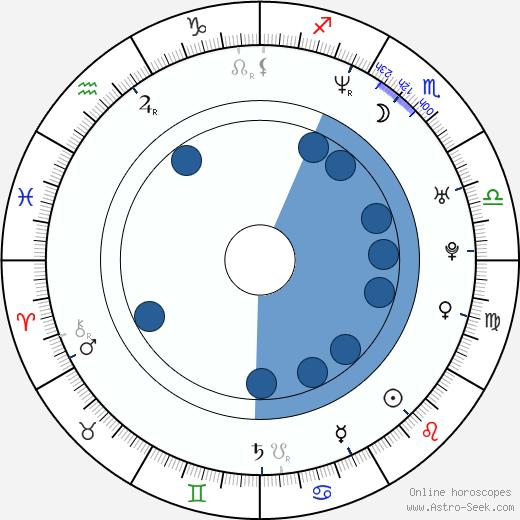 Tina Nordström wikipedia, horoscope, astrology, instagram