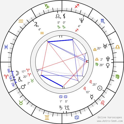 Tomasz Sobczak birth chart, biography, wikipedia 2020, 2021